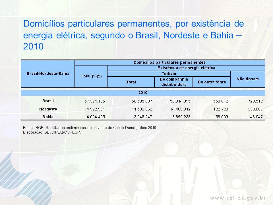 Domicílios particulares permanentes, por existência de energia elétrica, segundo o Brasil, Nordeste e Bahia – 2010