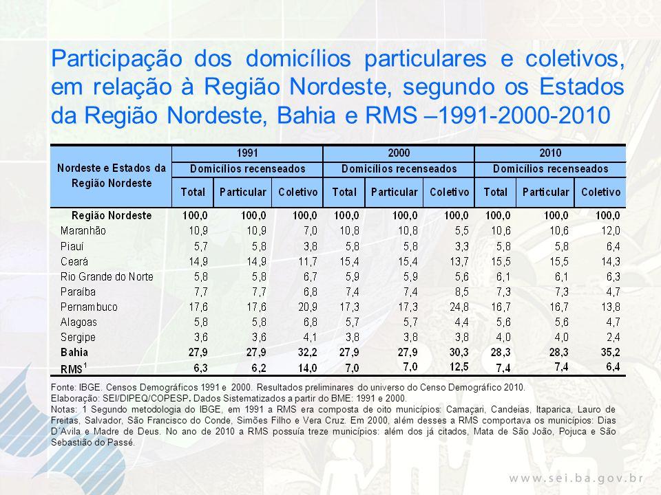 Participação dos domicílios particulares e coletivos, em relação à Região Nordeste, segundo os Estados da Região Nordeste, Bahia e RMS –1991-2000-2010
