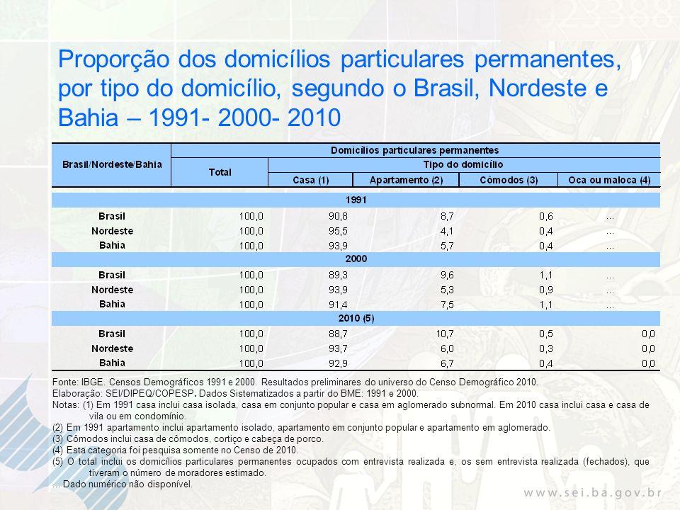 Proporção dos domicílios particulares permanentes, por tipo do domicílio, segundo o Brasil, Nordeste e Bahia – 1991- 2000- 2010
