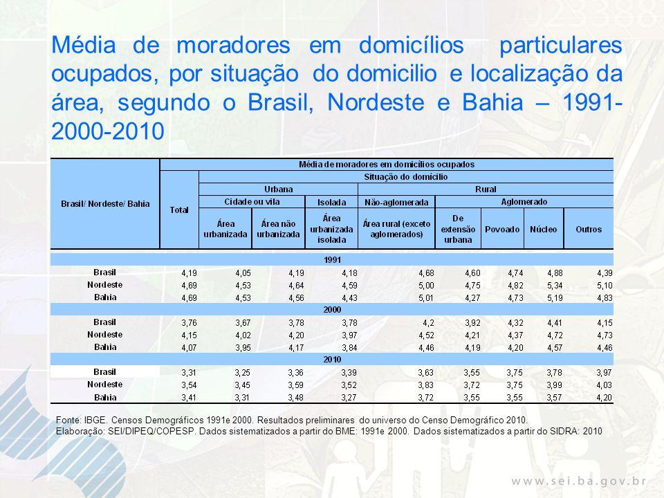 Média de moradores em domicílios particulares ocupados, por situação do domicilio e localização da área, segundo o Brasil, Nordeste e Bahia – 1991-2000-2010
