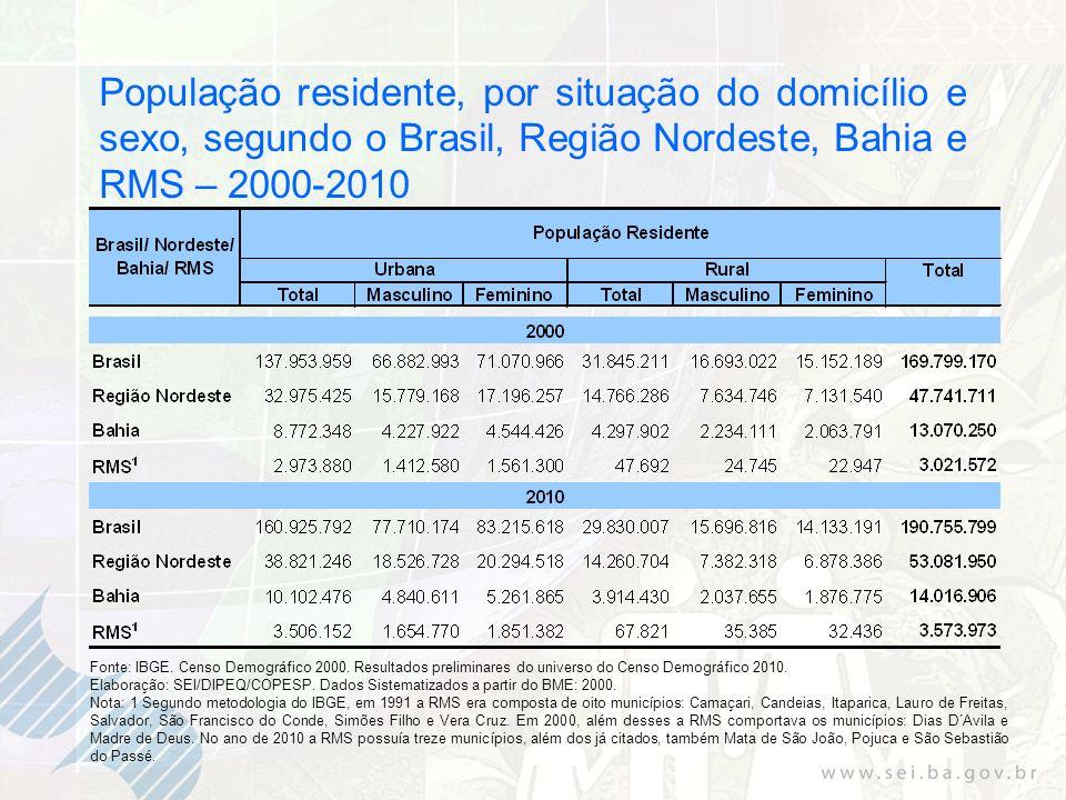 População residente, por situação do domicílio e sexo, segundo o Brasil, Região Nordeste, Bahia e RMS – 2000-2010