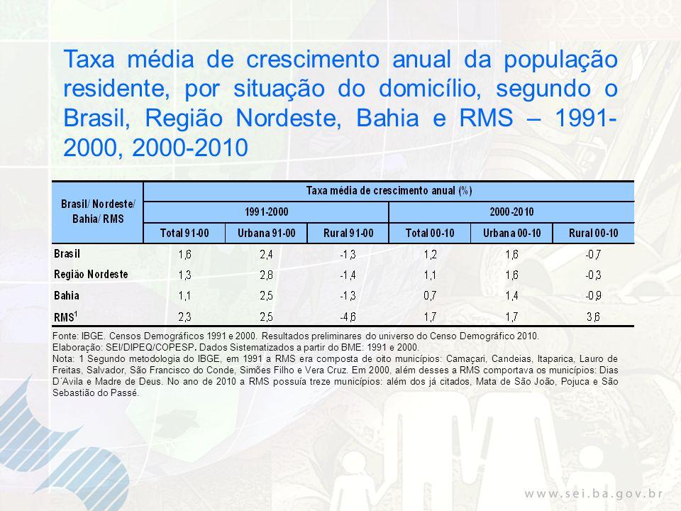 Taxa média de crescimento anual da população residente, por situação do domicílio, segundo o Brasil, Região Nordeste, Bahia e RMS – 1991-2000, 2000-2010