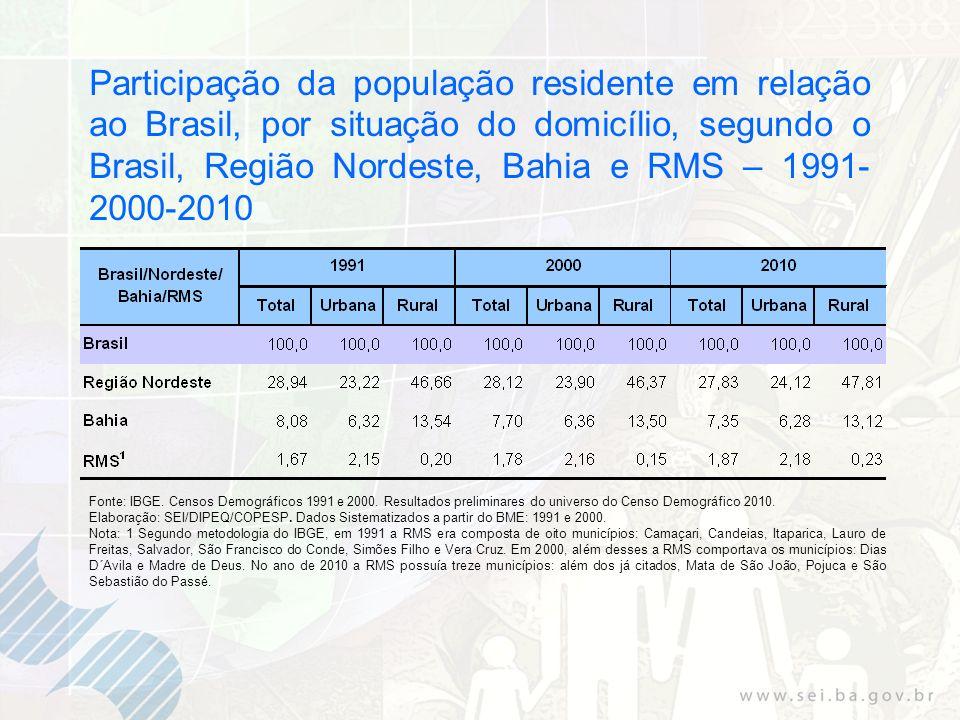Participação da população residente em relação ao Brasil, por situação do domicílio, segundo o Brasil, Região Nordeste, Bahia e RMS – 1991-2000-2010
