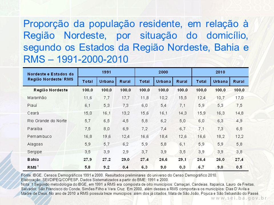 Proporção da população residente, em relação à Região Nordeste, por situação do domicílio, segundo os Estados da Região Nordeste, Bahia e RMS – 1991-2000-2010