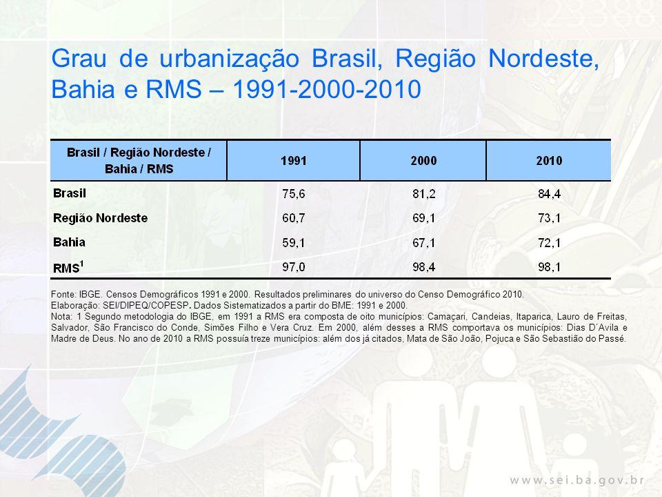 Grau de urbanização Brasil, Região Nordeste, Bahia e RMS – 1991-2000-2010