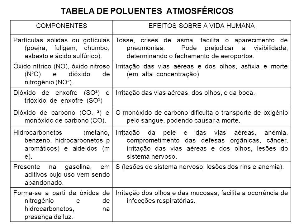TABELA DE POLUENTES ATMOSFÉRICOS