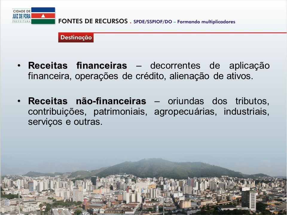 Receitas financeiras – decorrentes de aplicação financeira, operações de crédito, alienação de ativos.