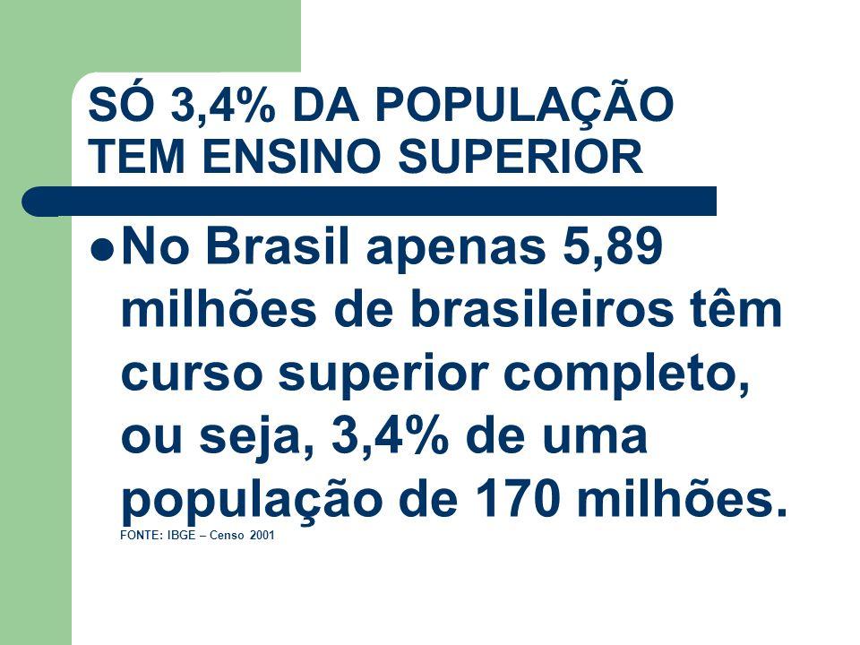 SÓ 3,4% DA POPULAÇÃO TEM ENSINO SUPERIOR