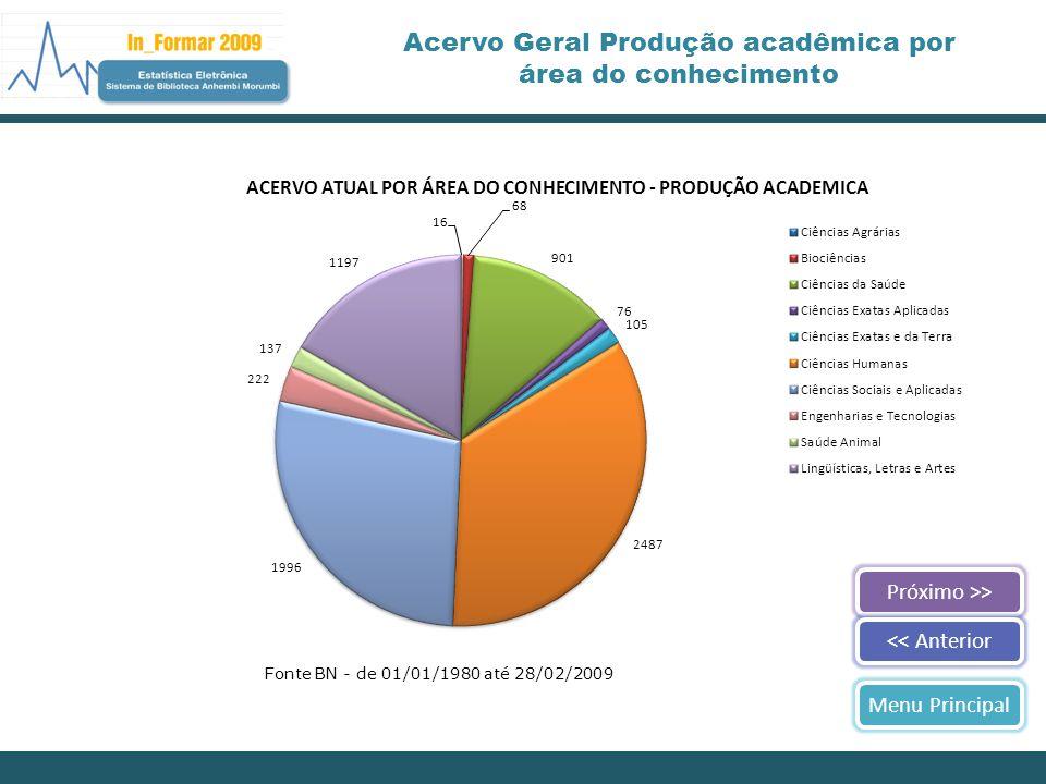 Acervo Geral Produção acadêmica por área do conhecimento