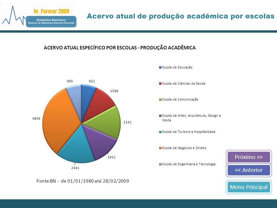 Acervo atual de produção acadêmica por escolas