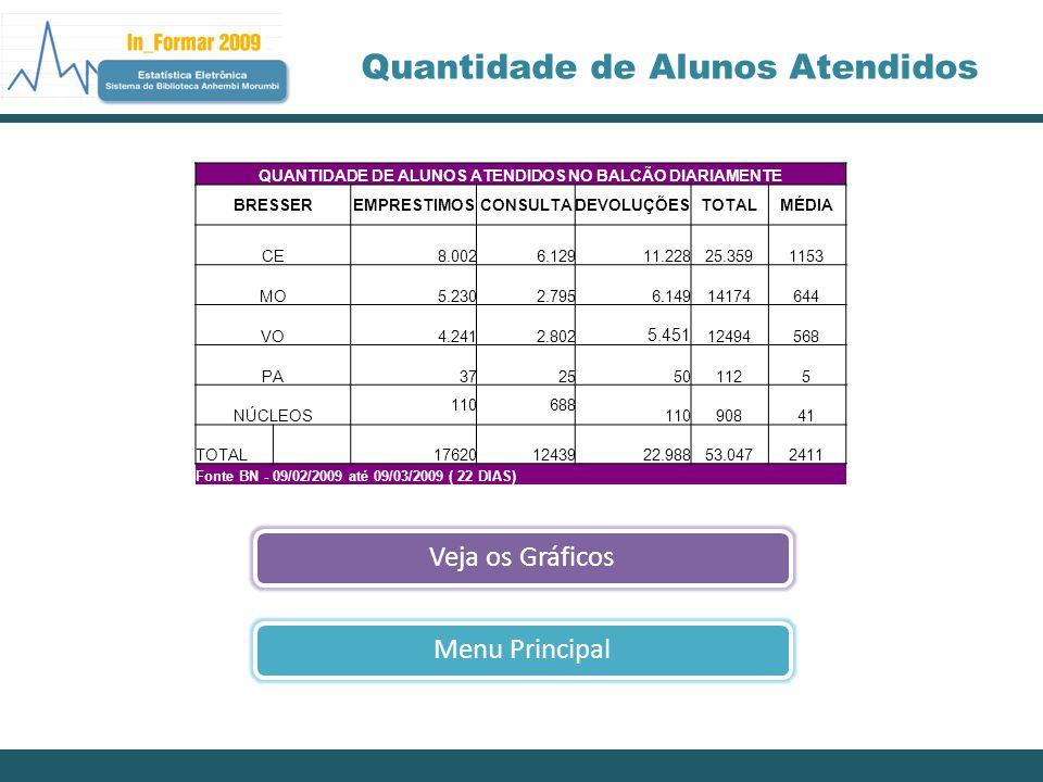 QUANTIDADE DE ALUNOS ATENDIDOS NO BALCÃO DIARIAMENTE