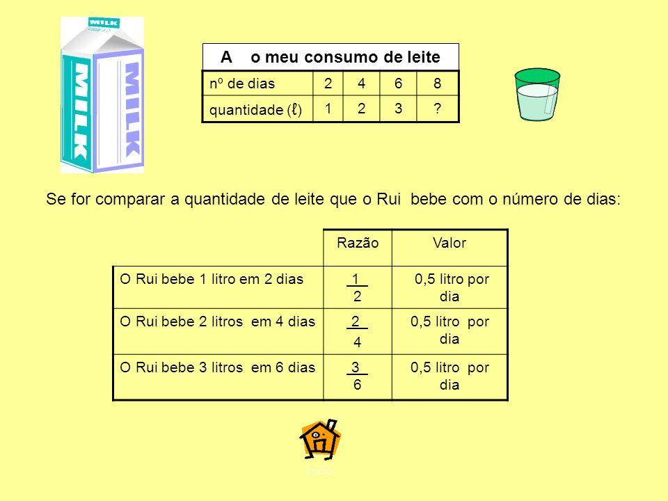 A o meu consumo de leite nº de dias. 2. 4. 6. 8. quantidade (ℓ) 1. 3.