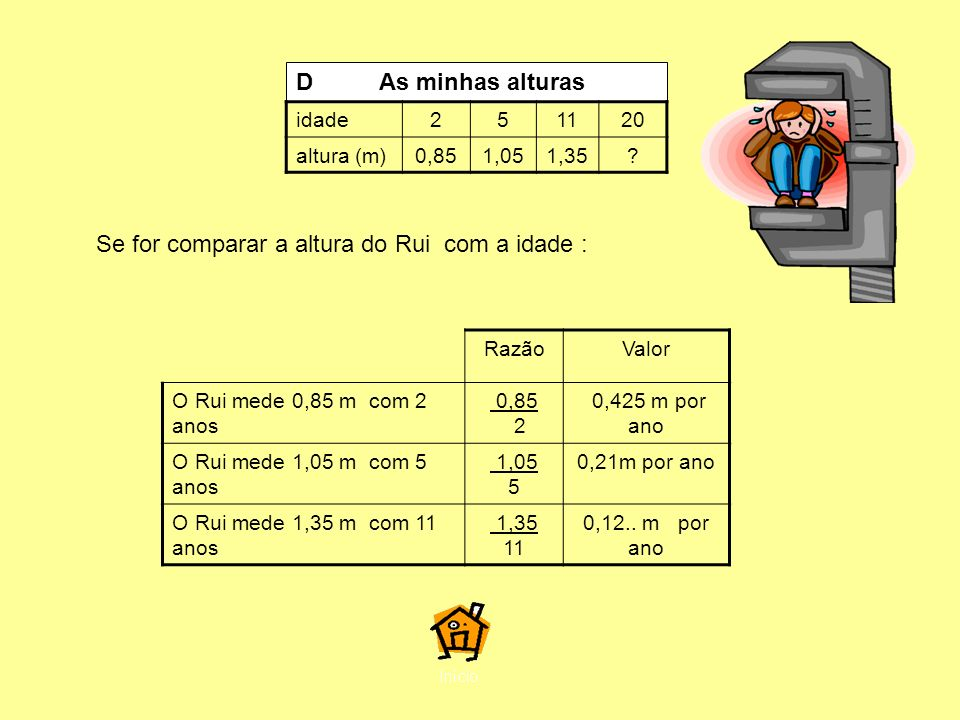 Se for comparar a altura do Rui com a idade :
