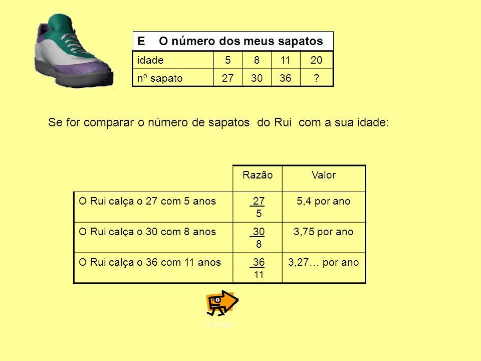 E O número dos meus sapatos