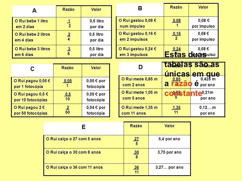 Estas duas tabelas são as únicas em que a razão é constante