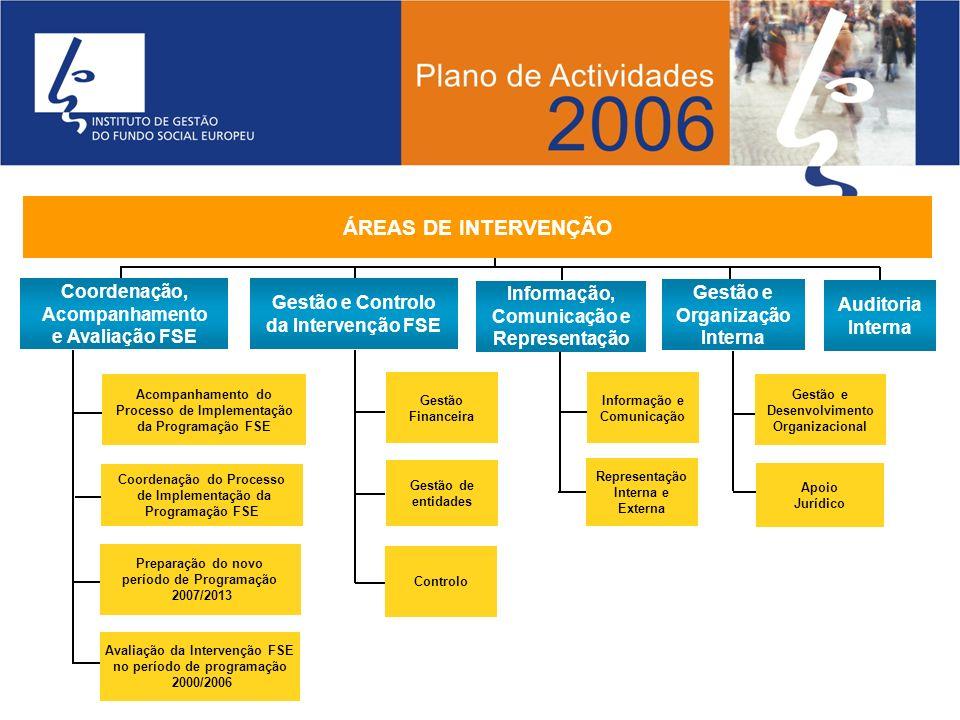 ÁREAS DE INTERVENÇÃO Coordenação, Acompanhamento e Avaliação FSE