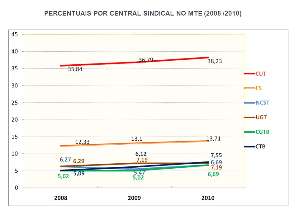 PERCENTUAIS POR CENTRAL SINDICAL NO MTE (2008 /2010)