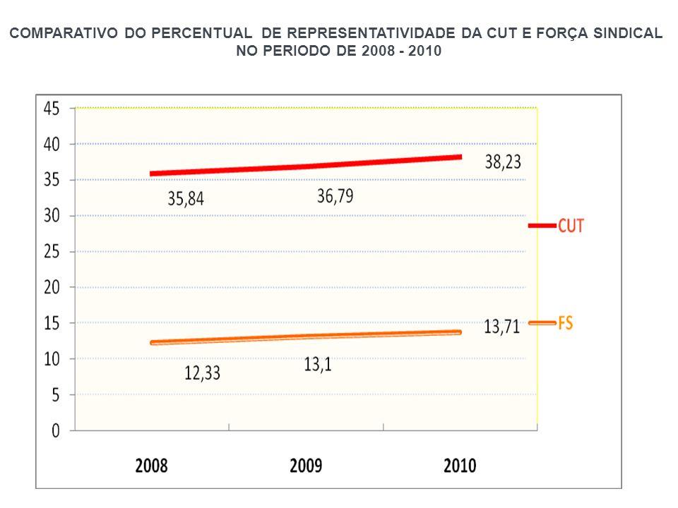 COMPARATIVO DO PERCENTUAL DE REPRESENTATIVIDADE DA CUT E FORÇA SINDICAL