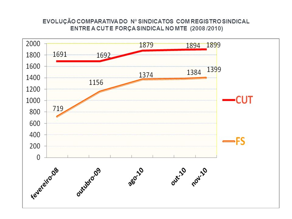 EVOLUÇÃO COMPARATIVA DO Nº SINDICATOS COM REGISTRO SINDICAL