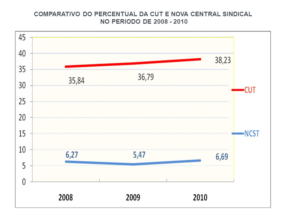 COMPARATIVO DO PERCENTUAL DA CUT E NOVA CENTRAL SINDICAL