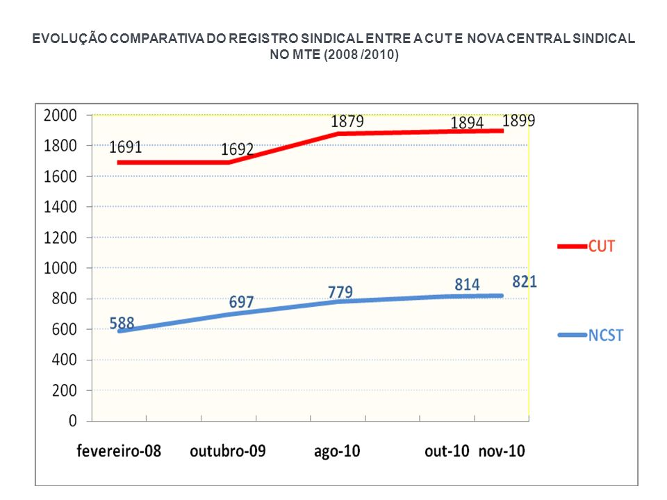 EVOLUÇÃO COMPARATIVA DO REGISTRO SINDICAL ENTRE A CUT E NOVA CENTRAL SINDICAL