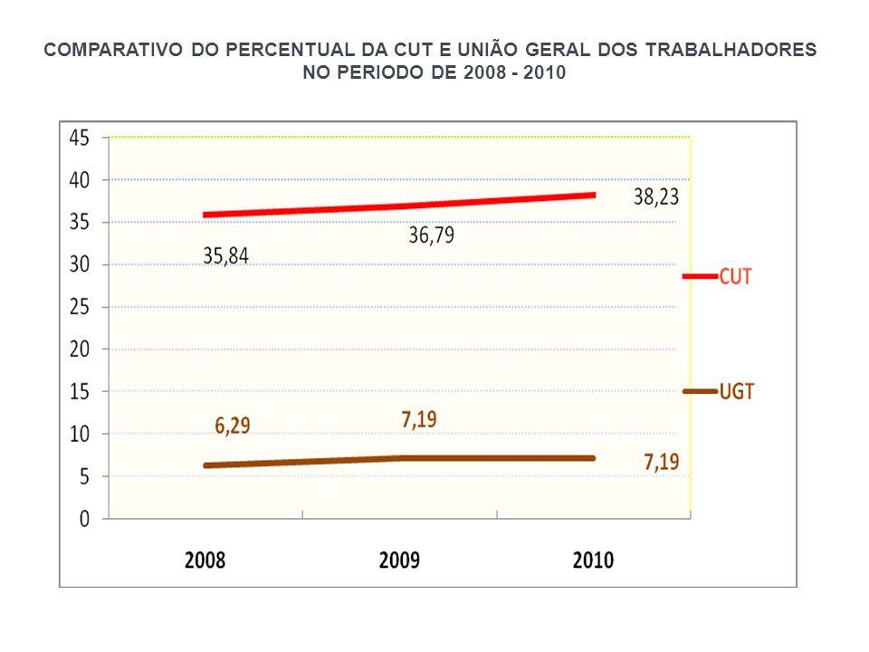 COMPARATIVO DO PERCENTUAL DA CUT E UNIÃO GERAL DOS TRABALHADORES