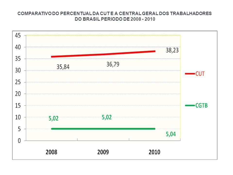 COMPARATIVO DO PERCENTUAL DA CUT E A CENTRAL GERAL DOS TRABALHADORES