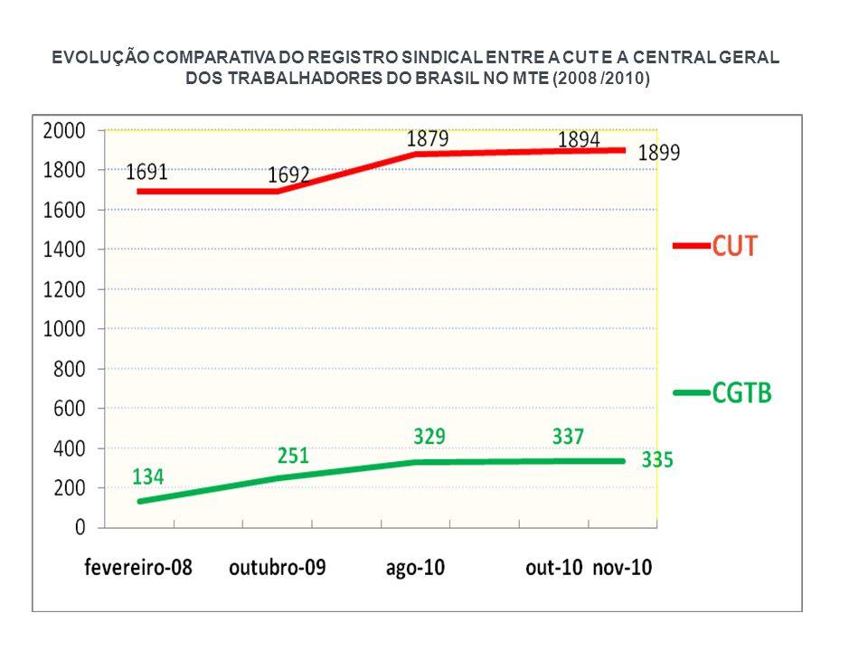 DOS TRABALHADORES DO BRASIL NO MTE (2008 /2010)