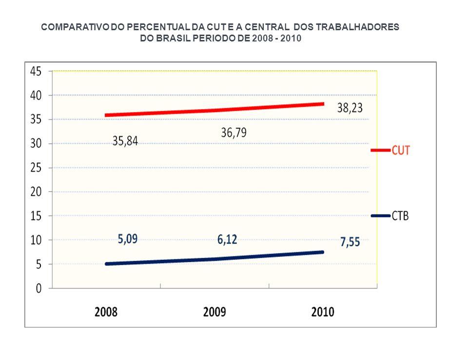 COMPARATIVO DO PERCENTUAL DA CUT E A CENTRAL DOS TRABALHADORES