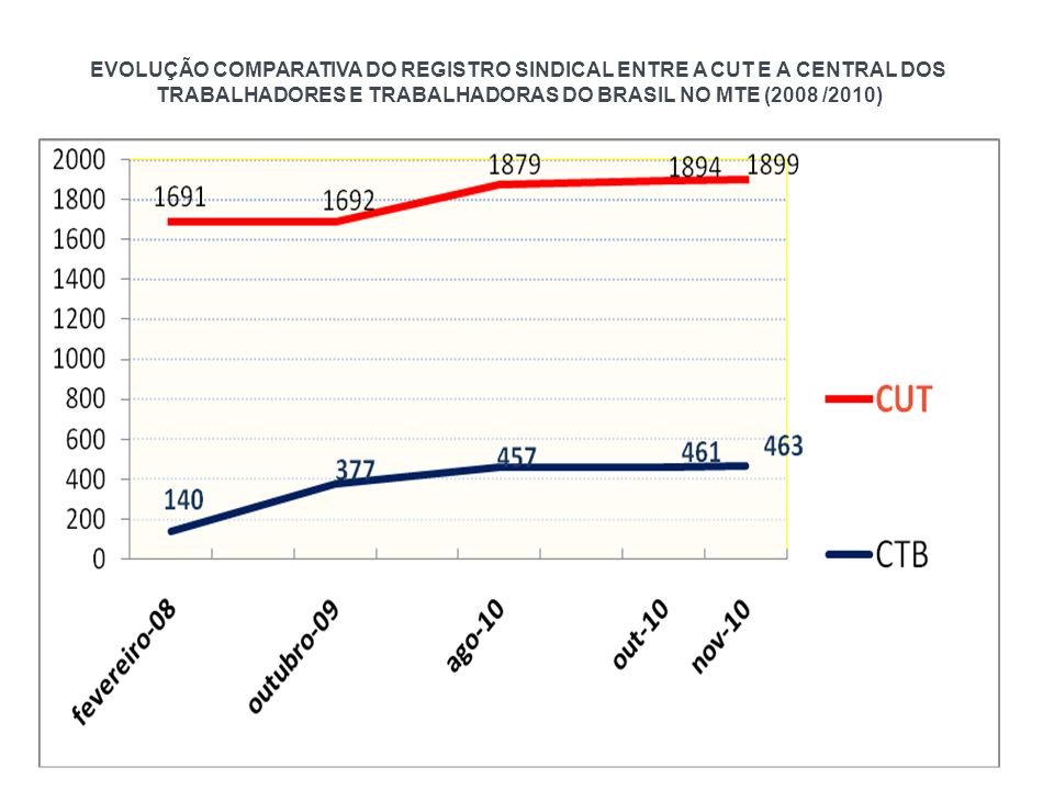 EVOLUÇÃO COMPARATIVA DO REGISTRO SINDICAL ENTRE A CUT E A CENTRAL DOS