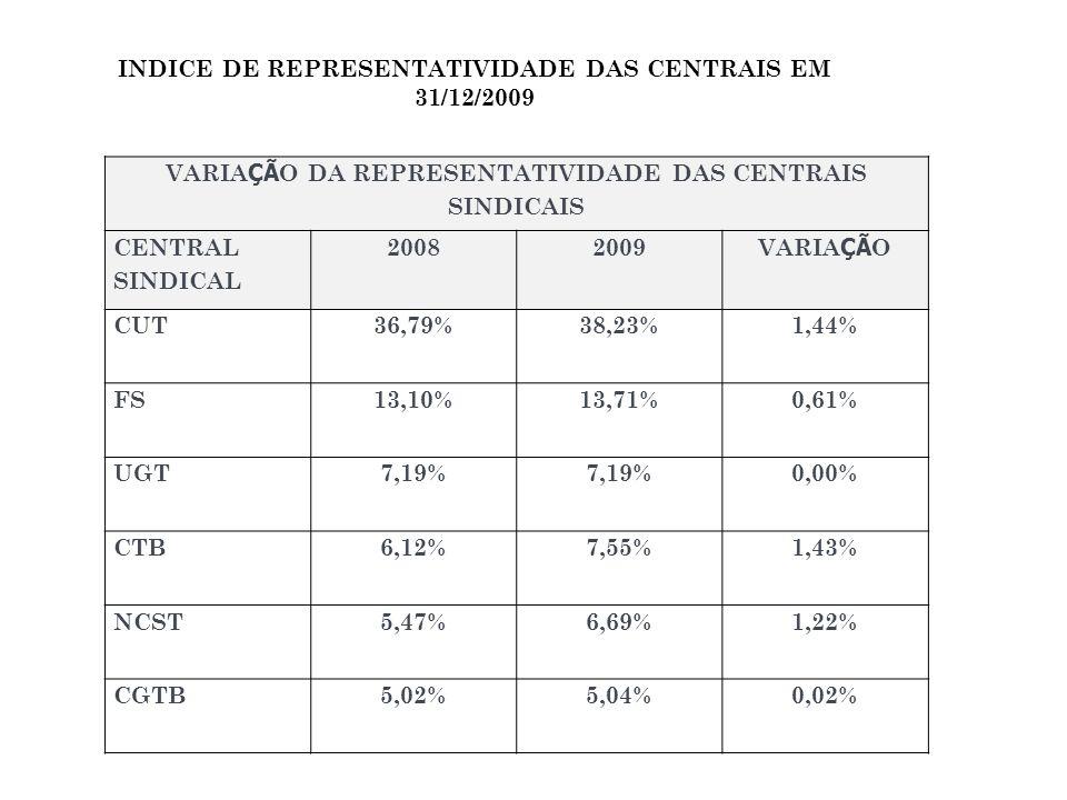 INDICE DE REPRESENTATIVIDADE DAS CENTRAIS EM 31/12/2009