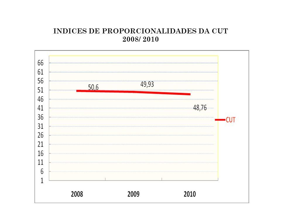 INDICES DE PROPORCIONALIDADES DA CUT