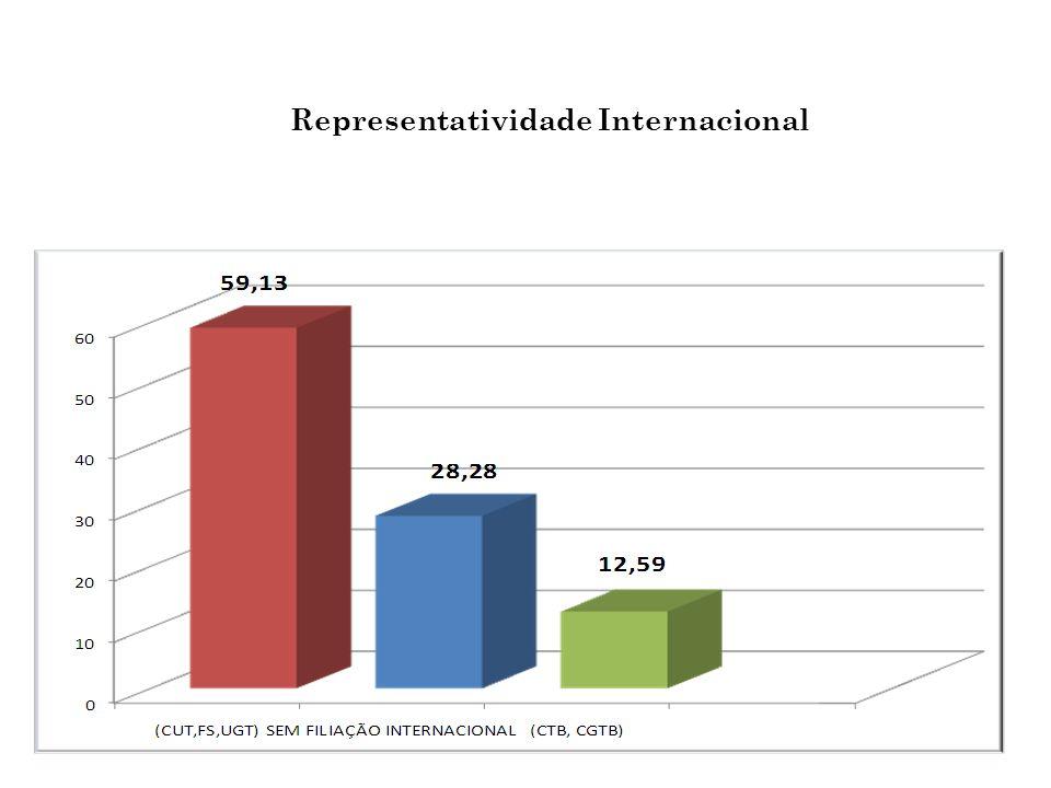 Representatividade Internacional