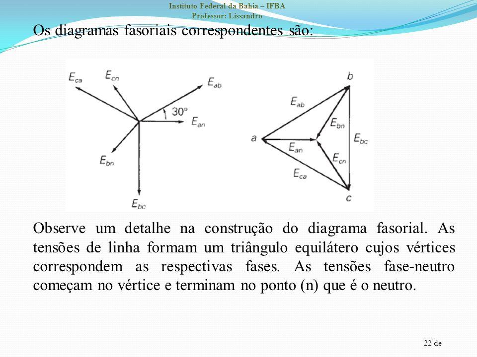Os diagramas fasoriais correspondentes são: Observe um detalhe na construção do diagrama fasorial.