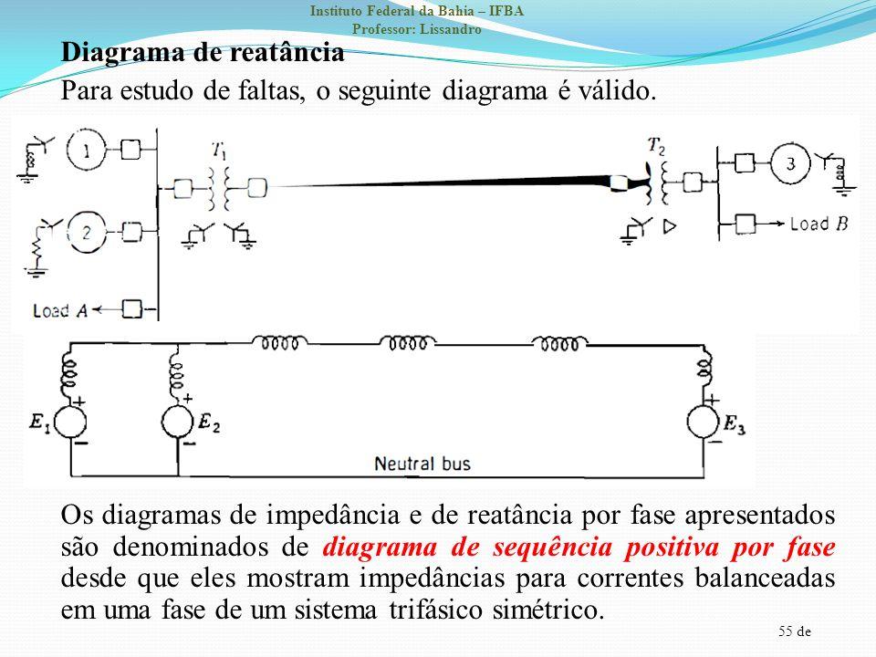 Diagrama de reatância Para estudo de faltas, o seguinte diagrama é válido.