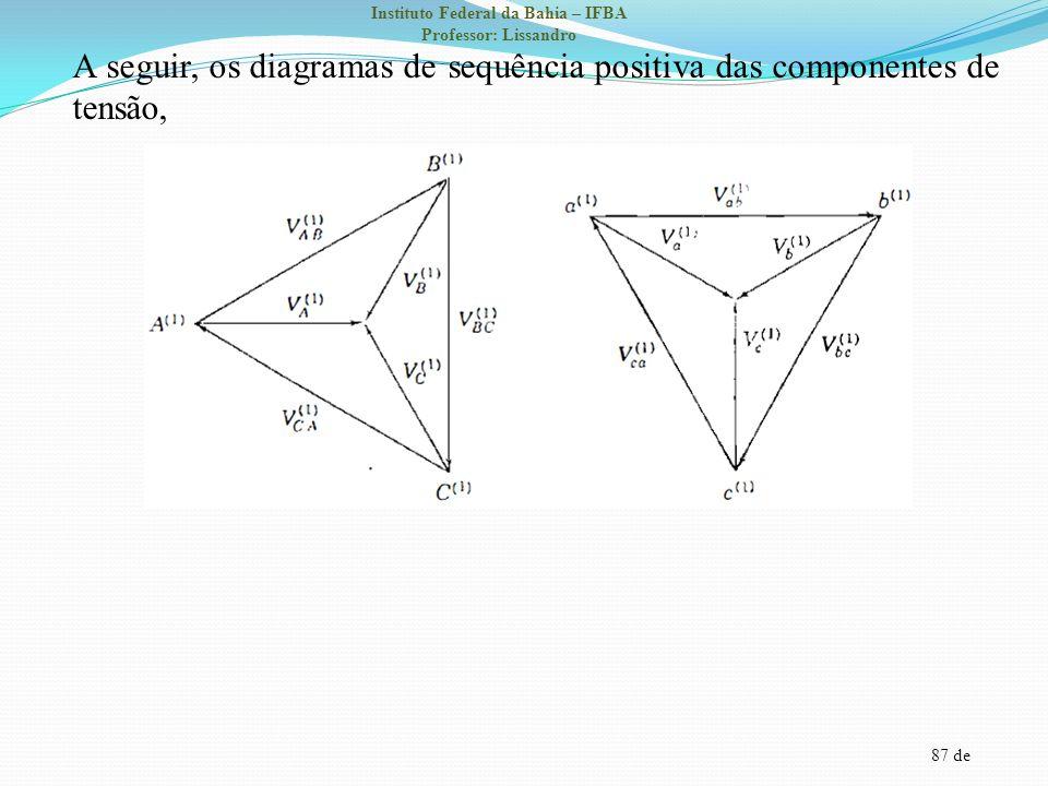 A seguir, os diagramas de sequência positiva das componentes de tensão,
