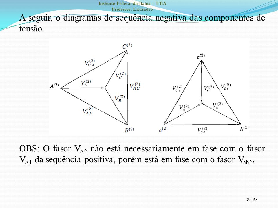 A seguir, o diagramas de sequência negativa das componentes de tensão