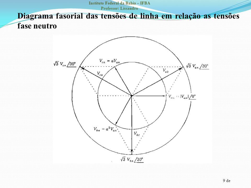 Diagrama fasorial das tensões de linha em relação as tensões fase neutro