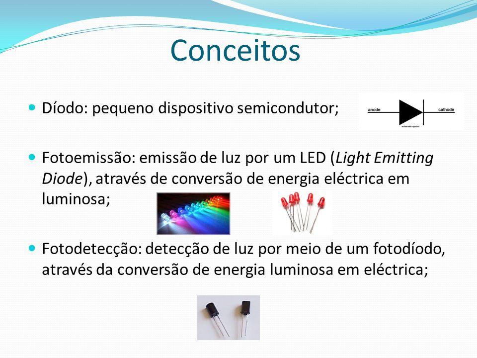 Conceitos Díodo: pequeno dispositivo semicondutor;