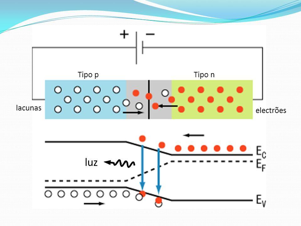 Tipo p Tipo n lacunas electrões luz
