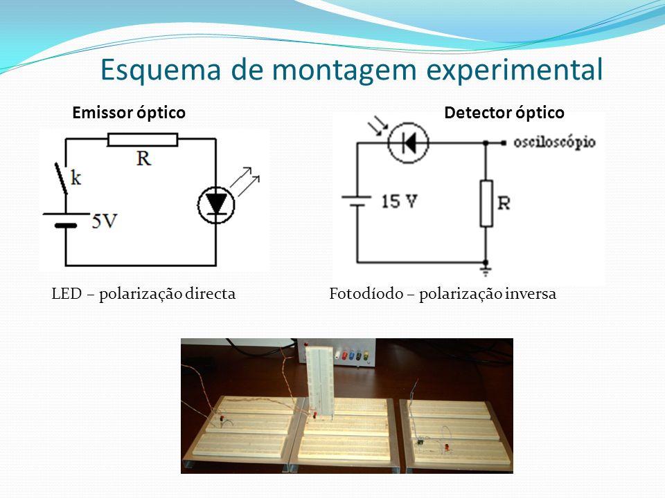 Esquema de montagem experimental