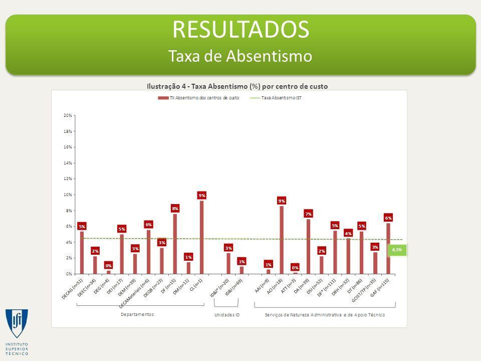 RESULTADOS Taxa de Absentismo