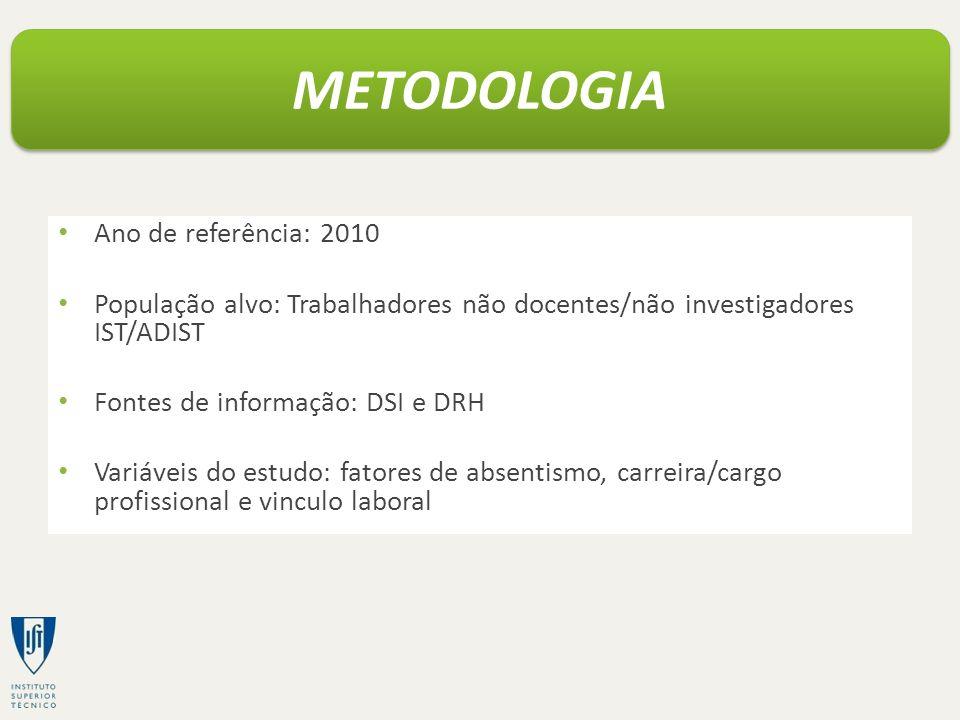 METODOLOGIA Ano de referência: 2010