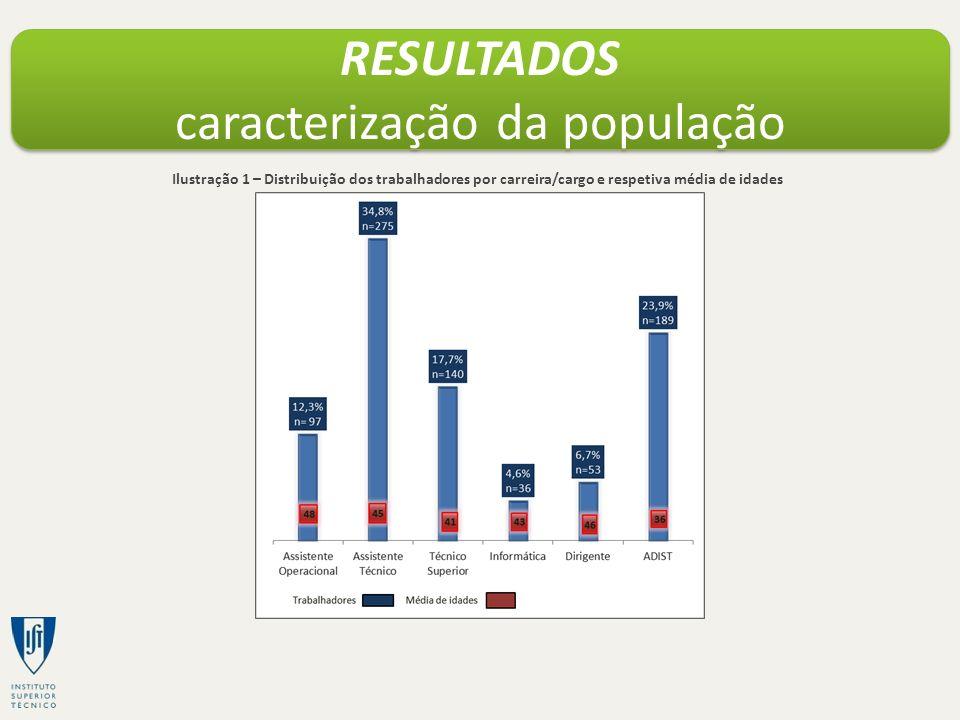 RESULTADOS caracterização da população