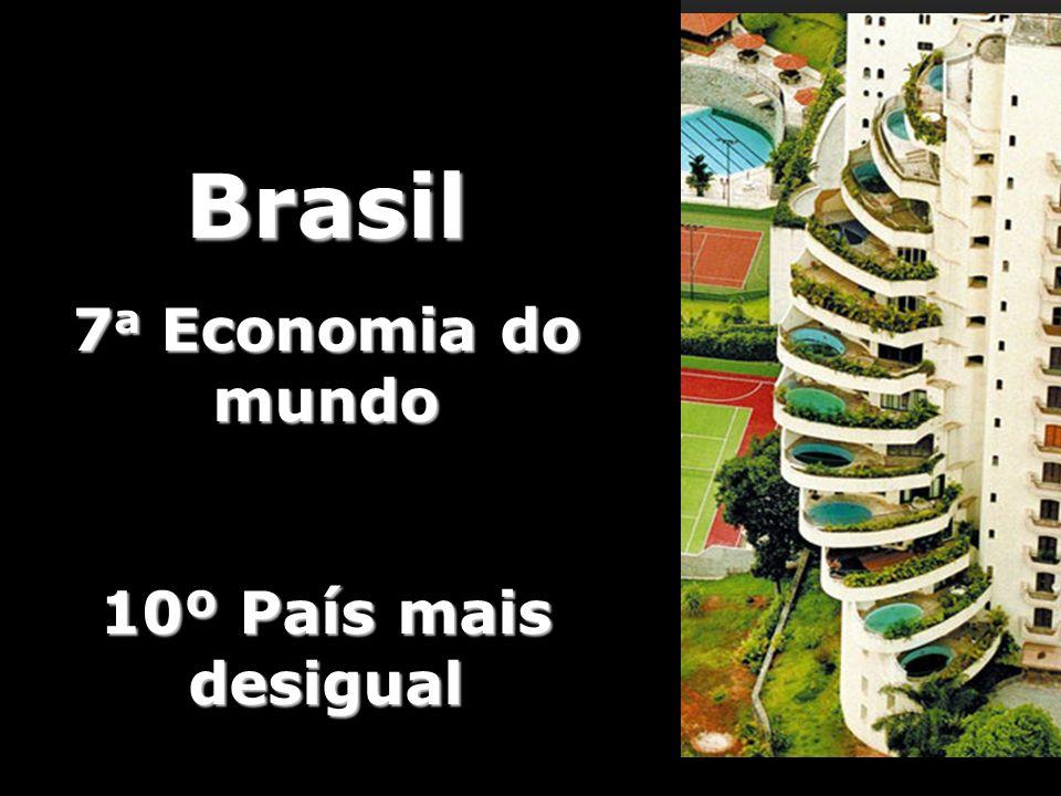 Brasil 7a Economia do mundo 10º País mais desigual