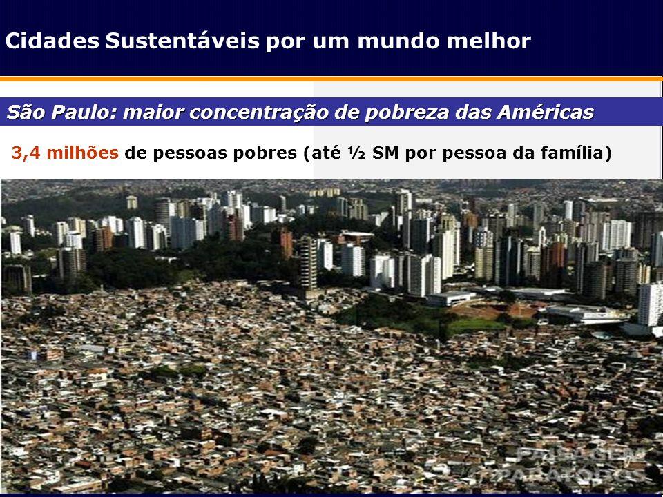 3,4 milhões de pessoas pobres (até ½ SM por pessoa da família)