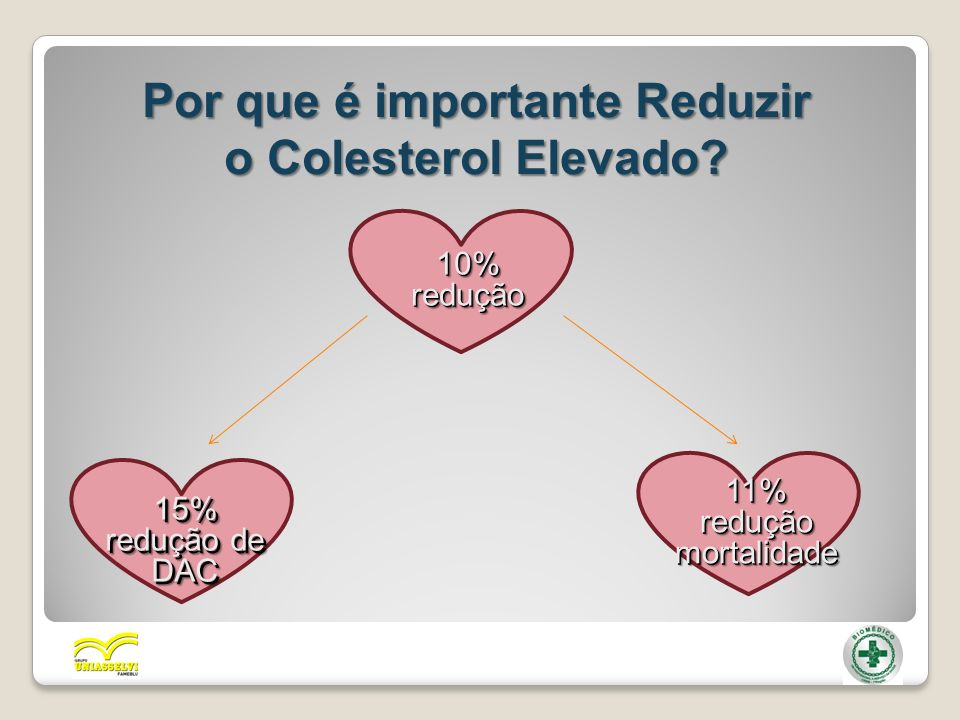 Por que é importante Reduzir o Colesterol Elevado