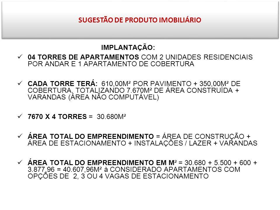 SUGESTÃO DE PRODUTO IMOBILIÁRIO