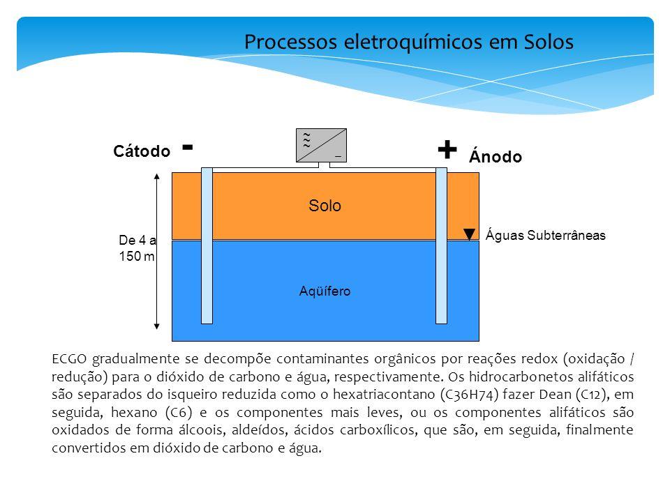 Processos eletroquímicos em Solos