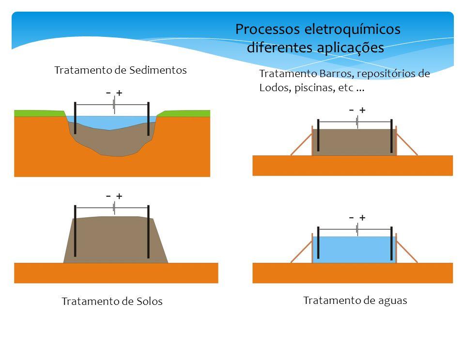 Processos eletroquímicos diferentes aplicações